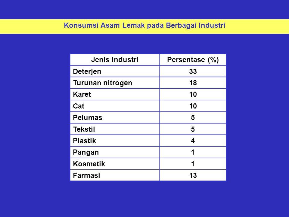 Jenis IndustriPersentase (%) Deterjen33 Turunan nitrogen18 Karet10 Cat10 Pelumas5 Tekstil5 Plastik4 Pangan1 Kosmetik1 Farmasi13 Konsumsi Asam Lemak pada Berbagai Industri