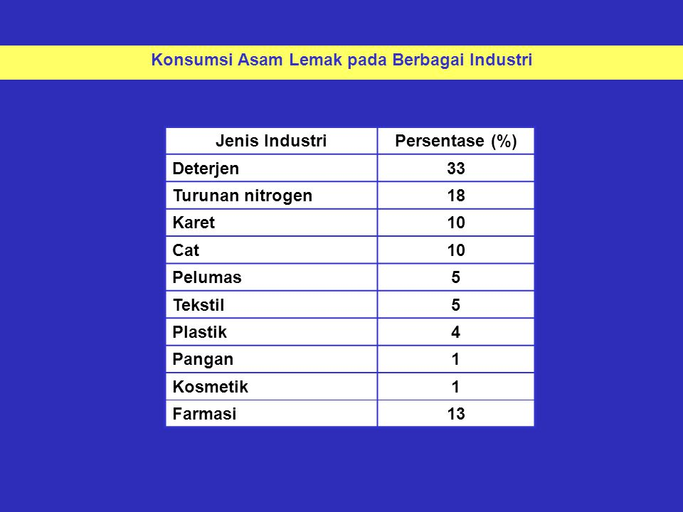 Jenis IndustriPersentase (%) Deterjen33 Turunan nitrogen18 Karet10 Cat10 Pelumas5 Tekstil5 Plastik4 Pangan1 Kosmetik1 Farmasi13 Konsumsi Asam Lemak pa