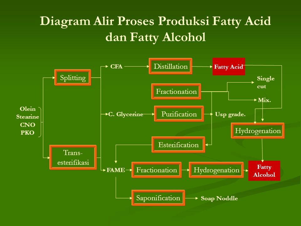 Diagram Alir Proses Produksi Fatty Acid dan Fatty Alcohol Splitting Hydrogenation Distillation Olein Stearine CNO PKO C. Glycerine CFA Fatty Acid Tran