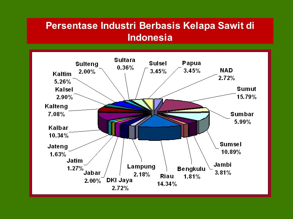 Persentase Industri Berbasis Kelapa Sawit di Indonesia