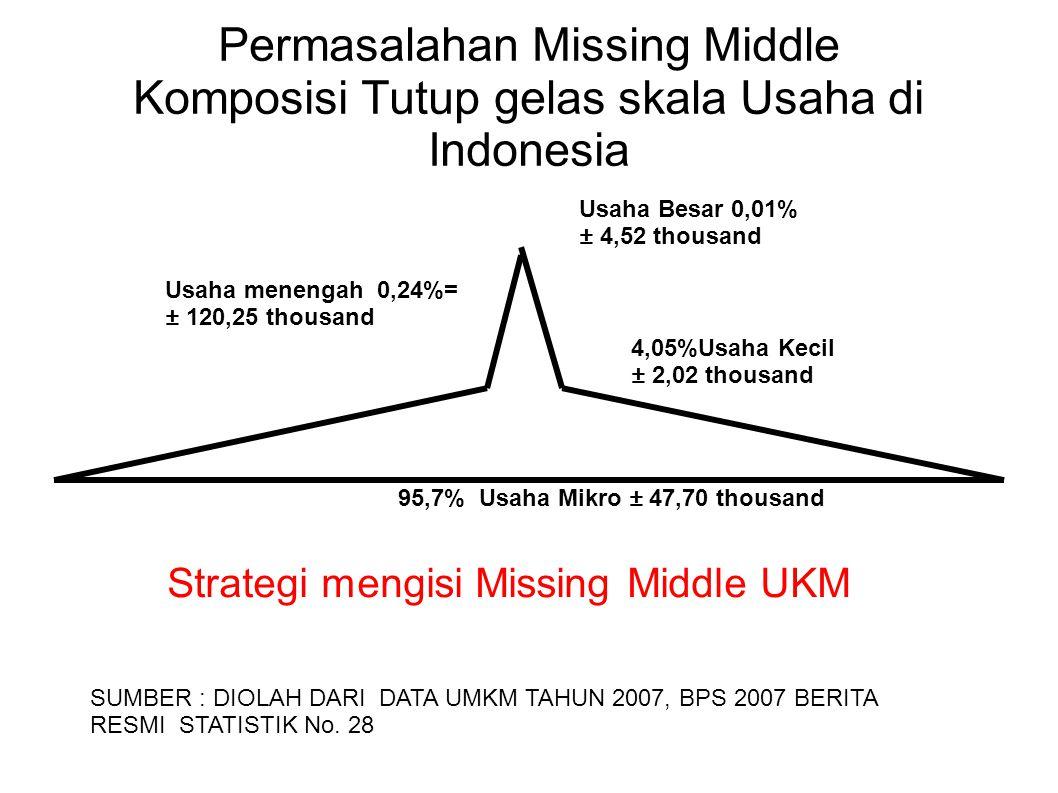 Permasalahan Missing Middle Komposisi Tutup gelas skala Usaha di Indonesia 95,7% Usaha Mikro ± 47,70 thousand 4,05%Usaha Kecil ± 2,02 thousand Usaha m