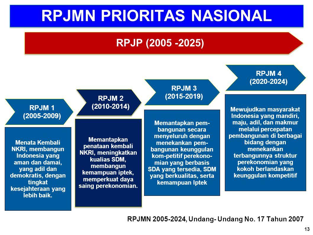 RPJMN PRIORITAS NASIONAL RPJMN 2005-2024, Undang- Undang No. 17 Tahun 2007 RPJM 1 (2005-2009) Menata Kembali NKRI, membangun Indonesia yang aman dan d