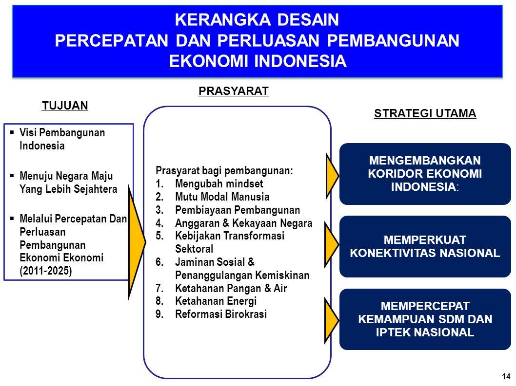 Prasyarat bagi pembangunan: 1.Mengubah mindset 2.Mutu Modal Manusia 3.Pembiayaan Pembangunan 4.Anggaran & Kekayaan Negara 5.Kebijakan Transformasi Sek