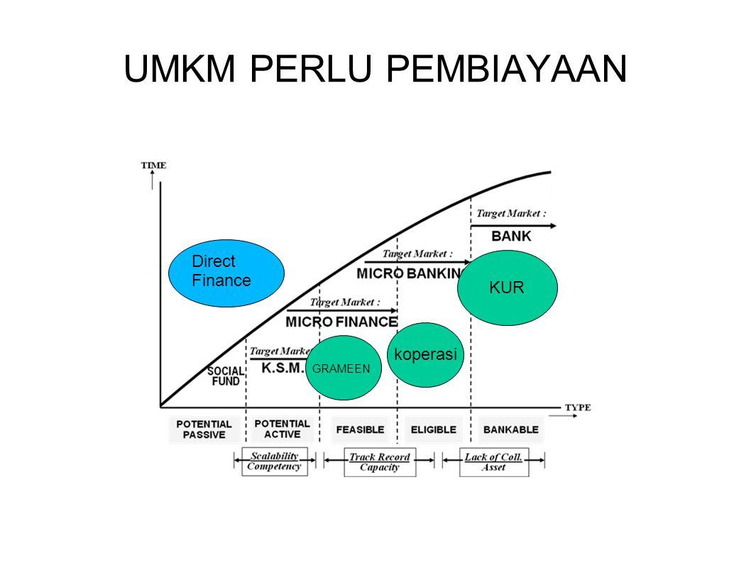 Kapital institusi Chanelling Penerusan kredit (off balance sheet) Juli 2010 gol penyalur (www.bi.go.id) Golongan Penyalur Milyar Rupiah % 1.