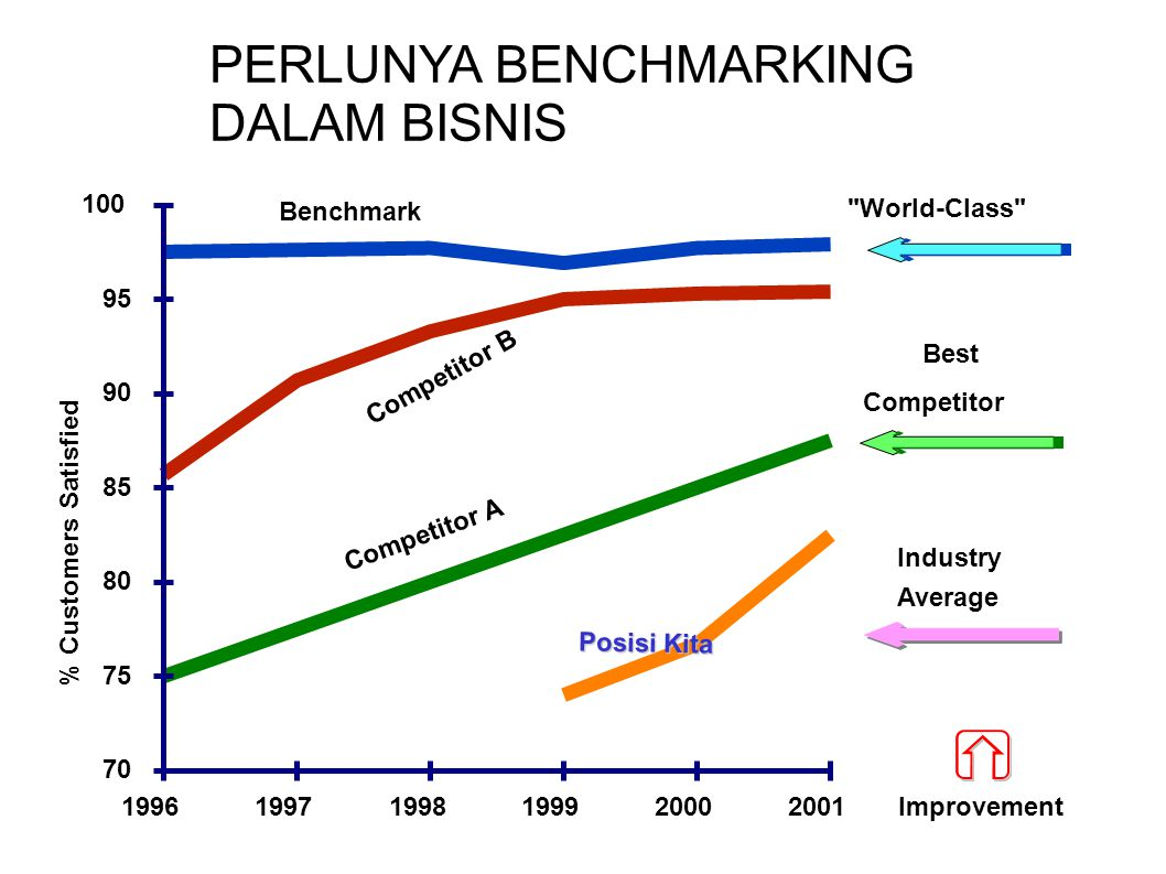 199619971998199920002001 70 75 80 85 90 95 100 % Customers Satisfied Benchmark Posisi Kita Competitor A Competitor B Industry Average Best Competitor