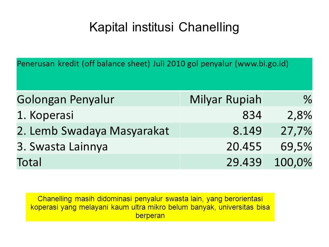 Kapital institusi Chanelling Penerusan kredit (off balance sheet) Juli 2010 gol penyalur (www.bi.go.id) Golongan Penyalur Milyar Rupiah % 1. Koperasi8