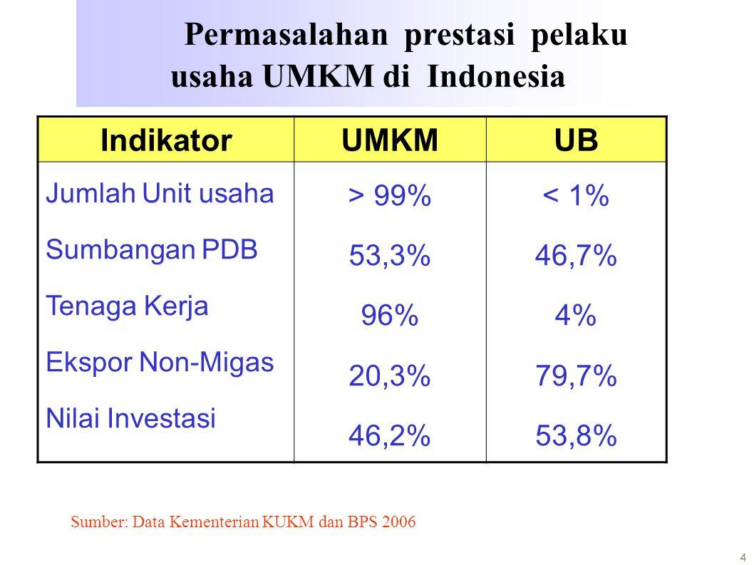 4 IndikatorUMKMUB Jumlah Unit usaha Sumbangan PDB Tenaga Kerja Ekspor Non-Migas Nilai Investasi > 99% 53,3% 96% 20,3% 46,2% < 1% 46,7% 4% 79,7% 53,8%