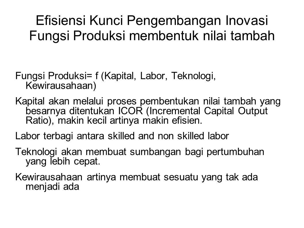 Efisiensi Kunci Pengembangan Inovasi Fungsi Produksi membentuk nilai tambah Fungsi Produksi= f (Kapital, Labor, Teknologi, Kewirausahaan) Kapital akan