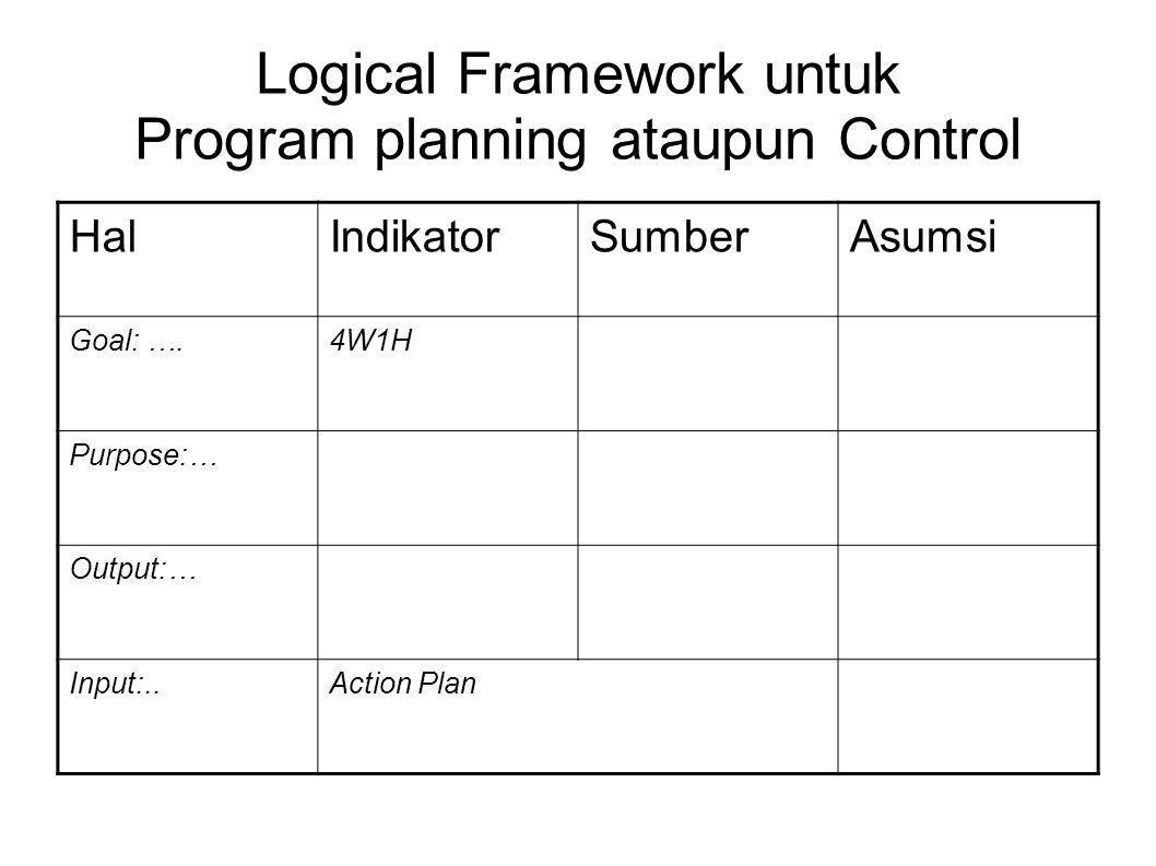 Logical Framework untuk Program planning ataupun Control HalIndikatorSumberAsumsi Goal: ….4W1H Purpose:… Output:… Input:..Action Plan