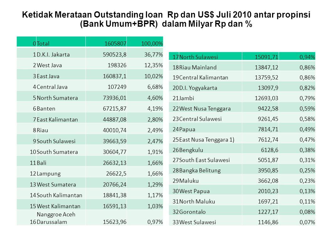 Ketidak Merataan Outstanding loan Rp dan US$ Juli 2010 antar propinsi (Bank Umum+BPR) dalam Milyar Rp dan % 0Total1605807100,00% 1D.K.I. Jakarta590523