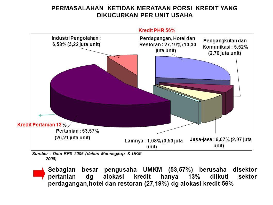 Ketidak merataan sektor Kredit Bank BUMN akhir 2009 (sumber www.bi.go.id) SEKTOR%RP (milyar) 1Pertanian13,90% 13.978 2Pertambangan0,08% 76 3Industri2,41% 2.421 4LGA0,08% 83 5Perumahan dan Konstruksi1,56% 1.567 6Perdag Hotel Restoran55,93% 56.224 7Transportasi & Telekomunikasi1,46% 1.463 8Jasa Swasta1,45% 1.456 9Jasa Pemerintah0,61% 611 10lainnya22,53% 22.651 100,00% 100.530