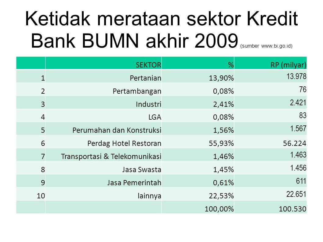Ketidak merataan sektor Kredit Bank BUMN akhir 2009 (sumber www.bi.go.id) SEKTOR%RP (milyar) 1Pertanian13,90% 13.978 2Pertambangan0,08% 76 3Industri2,