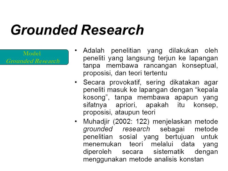 Grounded Research Adalah penelitian yang dilakukan oleh peneliti yang langsung terjun ke lapangan tanpa membawa rancangan konseptual, proposisi, dan teori tertentu Secara provokatif, sering dikatakan agar peneliti masuk ke lapangan dengan kepala kosong , tanpa membawa apapun yang sifatnya apriori, apakah itu konsep, proposisi, ataupun teori Muhadjir (2002: 122) menjelaskan metode grounded research sebagai metode penelitian sosial yang bertujuan untuk menemukan teori melalui data yang diperoleh secara sistematik dengan menggunakan metode analisis konstan Model Grounded Research