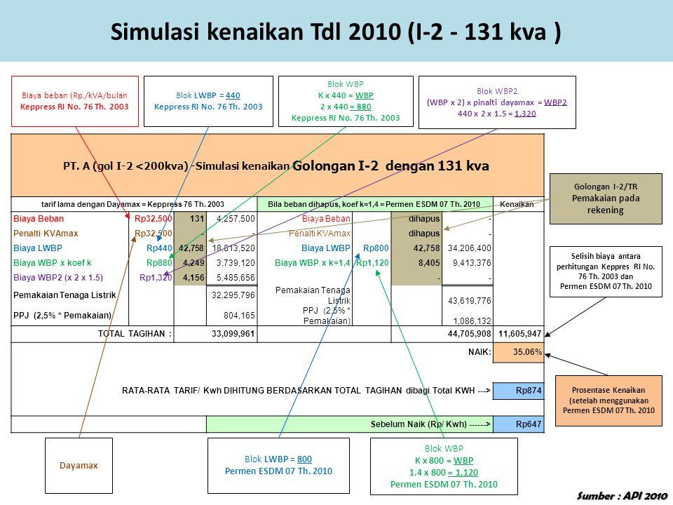 Simulasi kenaikan Tdl 2010 (I-2 - 131 kva ) PT. A (gol I-2 <200kva) -Simulasi kenaikan Golongan I-2 dengan 131 kva tarif lama dengan Dayamax = Keppres