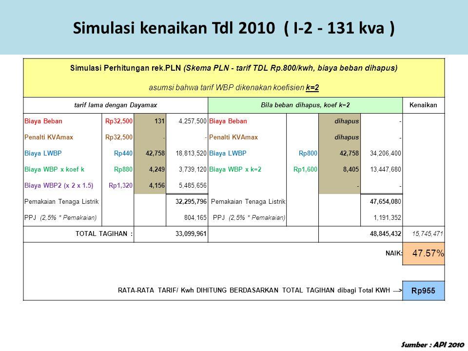 Simulasi Perhitungan rek.PLN (Skema PLN - tarif TDL Rp.800/kwh, biaya beban dihapus) asumsi bahwa tarif WBP dikenakan koefisien k=2 tarif lama dengan