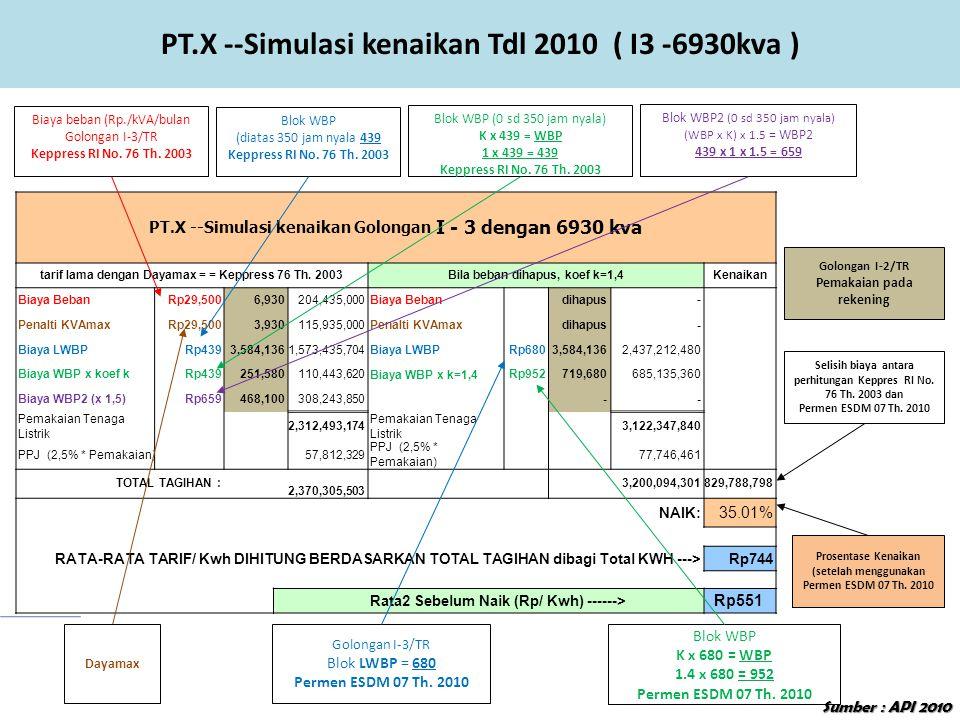 PT.X --Simulasi kenaikan Golongan I - 3 dengan 6930 kva tarif lama dengan Dayamax = = Keppress 76 Th. 2003Bila beban dihapus, koef k=1,4Kenaikan Biaya