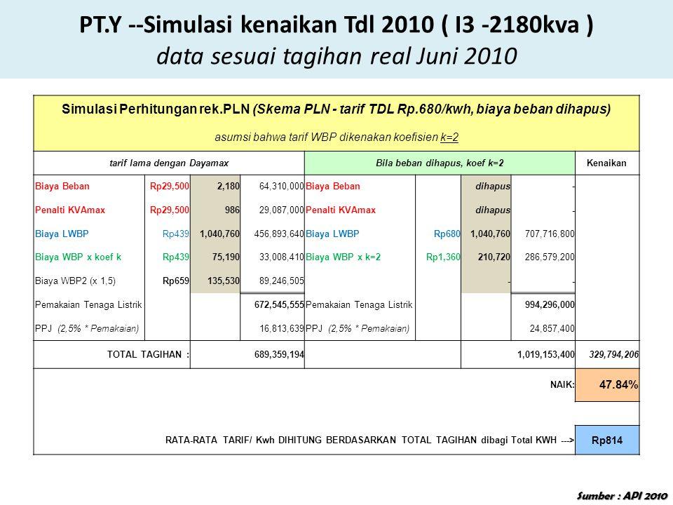 Simulasi Perhitungan rek.PLN (Skema PLN - tarif TDL Rp.680/kwh, biaya beban dihapus) asumsi bahwa tarif WBP dikenakan koefisien k=2 tarif lama dengan