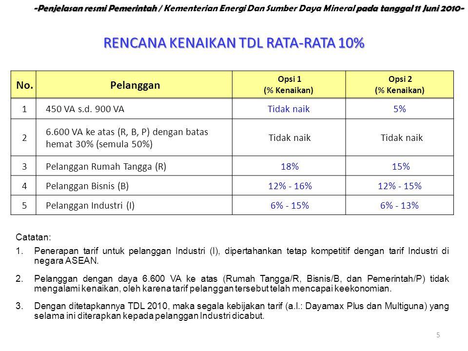 RENCANA KENAIKAN TDL RATA-RATA 10% 5 No. Pelanggan Opsi 1 (% Kenaikan) Opsi 2 (% Kenaikan) 1450 VA s.d. 900 VATidak naik5% 2 6.600 VA ke atas (R, B, P