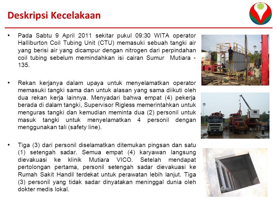 VICO Indonesia Analisis Awal Kecelakaan Apa yang salah: – Tidak mengikuti prosedur: Tidak melakukan uji multi-gas (LEL, O2, CO2 & H2S) sebelum memasuki Ruang Terbatas.