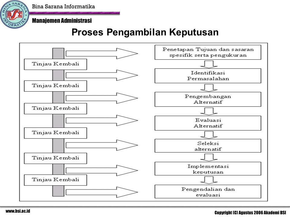 Proses Pengambilan Keputusan