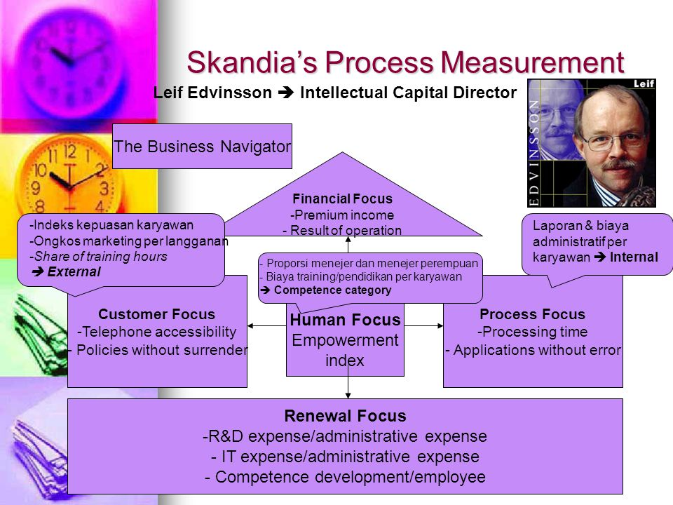 Skandia's Process Measurement Financial Focus -Premium income - Result of operation Human Focus Empowerment index Process Focus -Processing time - Applications without error Customer Focus -Telephone accessibility - Policies without surrender Renewal Focus -R&D expense/administrative expense - IT expense/administrative expense - Competence development/employee Laporan & biaya administratif per karyawan  Internal - Proporsi menejer dan menejer perempuan - Biaya training/pendidikan per karyawan  Competence category -Indeks kepuasan karyawan -Ongkos marketing per langganan -Share of training hours  External The Business Navigator Leif Edvinsson  Intellectual Capital Director