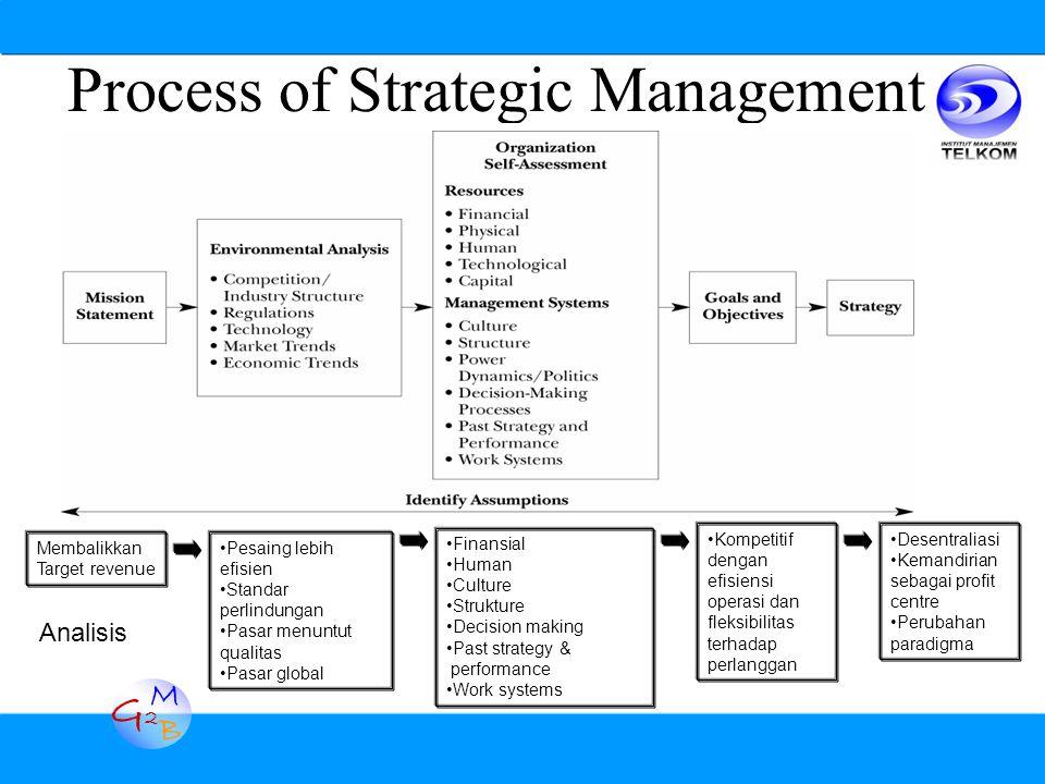 G2G2 M B Process of Strategic Management Membalikkan Target revenue Pesaing lebih efisien Standar perlindungan Pasar menuntut qualitas Pasar global Fi