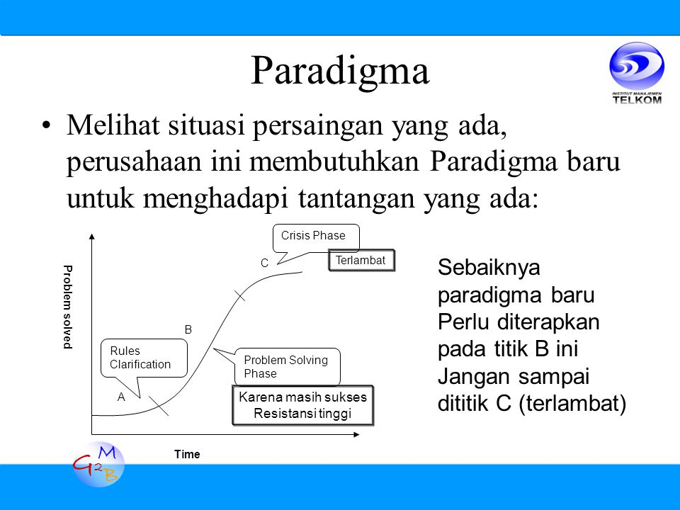 G2G2 M B Paradigma Melihat situasi persaingan yang ada, perusahaan ini membutuhkan Paradigma baru untuk menghadapi tantangan yang ada: Time Problem so