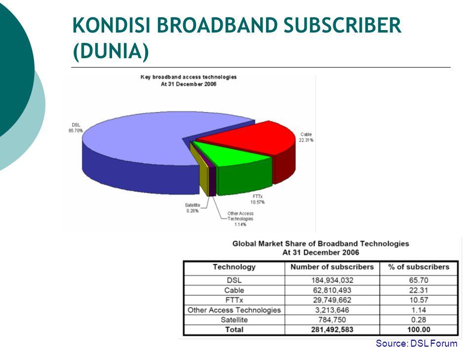 KONDISI BROADBAND SUBSCRIBER (DUNIA) Source: DSL Forum