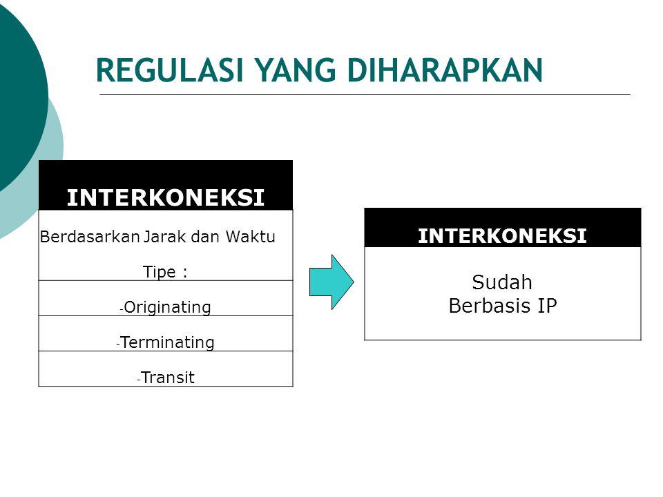 INTERKONEKSI Berdasarkan Jarak dan Waktu Tipe : - Originating - Terminating - Transit INTERKONEKSI Sudah Berbasis IP REGULASI YANG DIHARAPKAN
