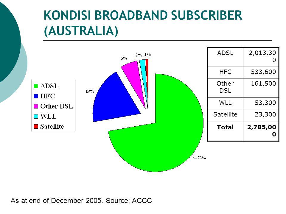 KONDISI BROADBAND SUBSCRIBER (AUSTRALIA) ADSL2,013,30 0 HFC533,600 Other DSL 161,500 WLL53,300 Satellite23,300 Total2,785,00 0 As at end of December 2