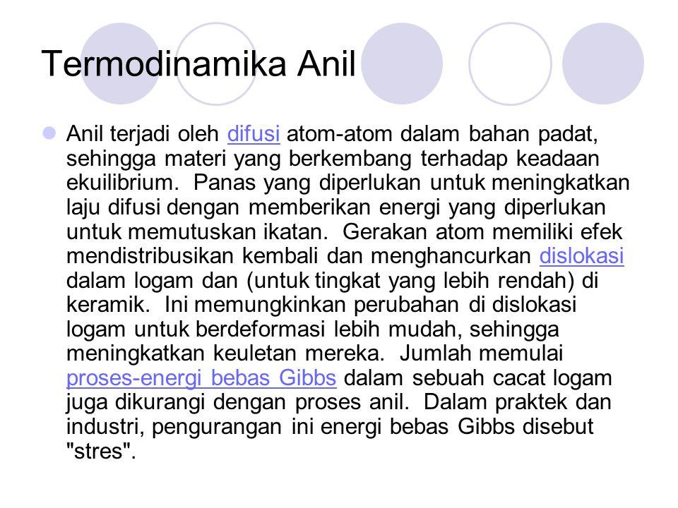 Termodinamika Anil Anil terjadi oleh difusi atom-atom dalam bahan padat, sehingga materi yang berkembang terhadap keadaan ekuilibrium. Panas yang dipe