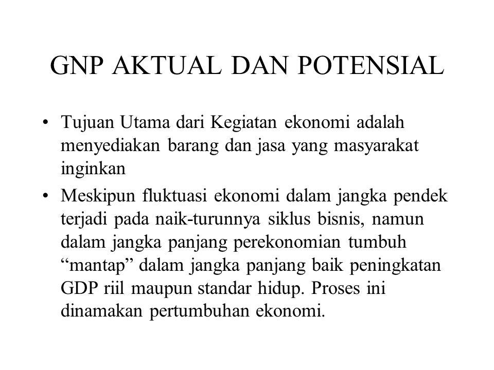 GNP AKTUAL DAN POTENSIAL Tujuan Utama dari Kegiatan ekonomi adalah menyediakan barang dan jasa yang masyarakat inginkan Meskipun fluktuasi ekonomi dal