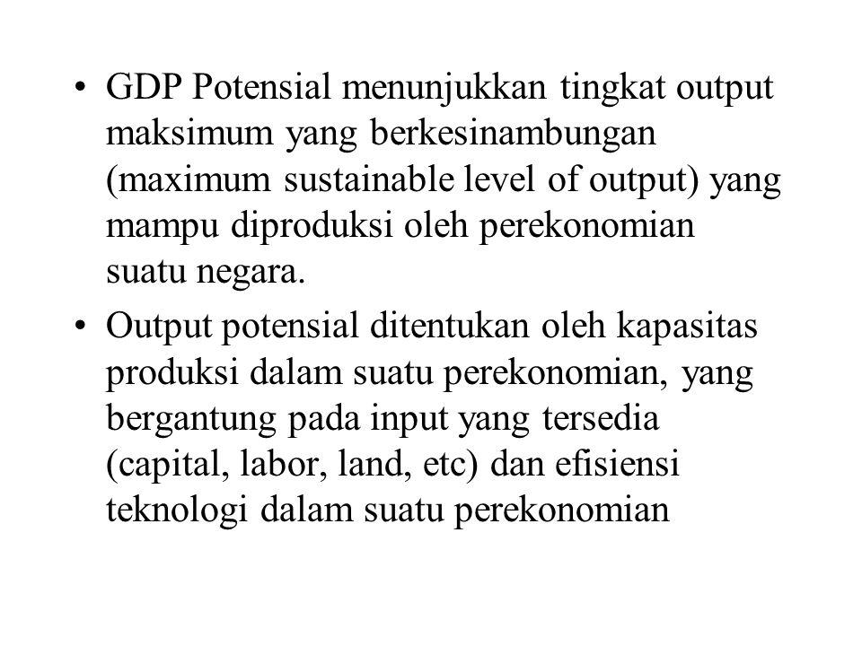 GDP Potensial menunjukkan tingkat output maksimum yang berkesinambungan (maximum sustainable level of output) yang mampu diproduksi oleh perekonomian