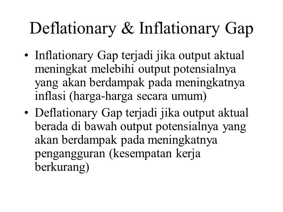 Deflationary & Inflationary Gap Inflationary Gap terjadi jika output aktual meningkat melebihi output potensialnya yang akan berdampak pada meningkatn