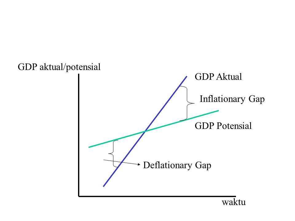 GDP Aktual GDP Potensial Inflationary Gap Deflationary Gap waktu GDP aktual/potensial