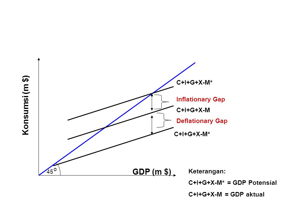 45 o C+I+G+X-M Konsumsi (m $) GDP (m $) C+I+G+X-M* Deflationary Gap Inflationary Gap C+I+G+X-M* Keterangan: C+I+G+X-M* = GDP Potensial C+I+G+X-M = GDP