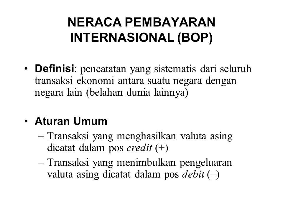 NERACA PEMBAYARAN INTERNASIONAL (BOP) Definisi : pencatatan yang sistematis dari seluruh transaksi ekonomi antara suatu negara dengan negara lain (bel