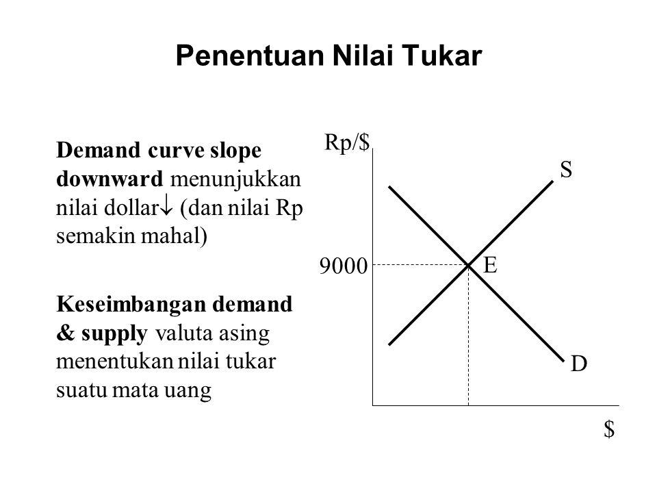 Penentuan Nilai Tukar Demand curve slope downward menunjukkan nilai dollar  (dan nilai Rp semakin mahal) Keseimbangan demand & supply valuta asing me