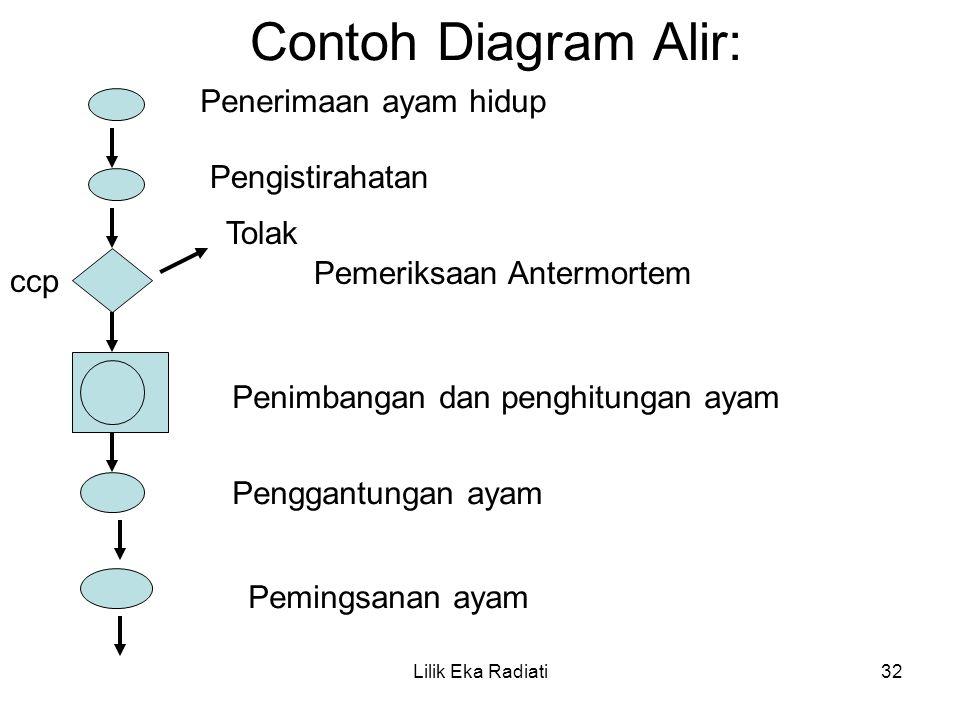 Contoh Diagram Alir: Penerimaan ayam hidup Pengistirahatan Tolak Pemeriksaan Antermortem Penimbangan dan penghitungan ayam Penggantungan ayam Pemingsa