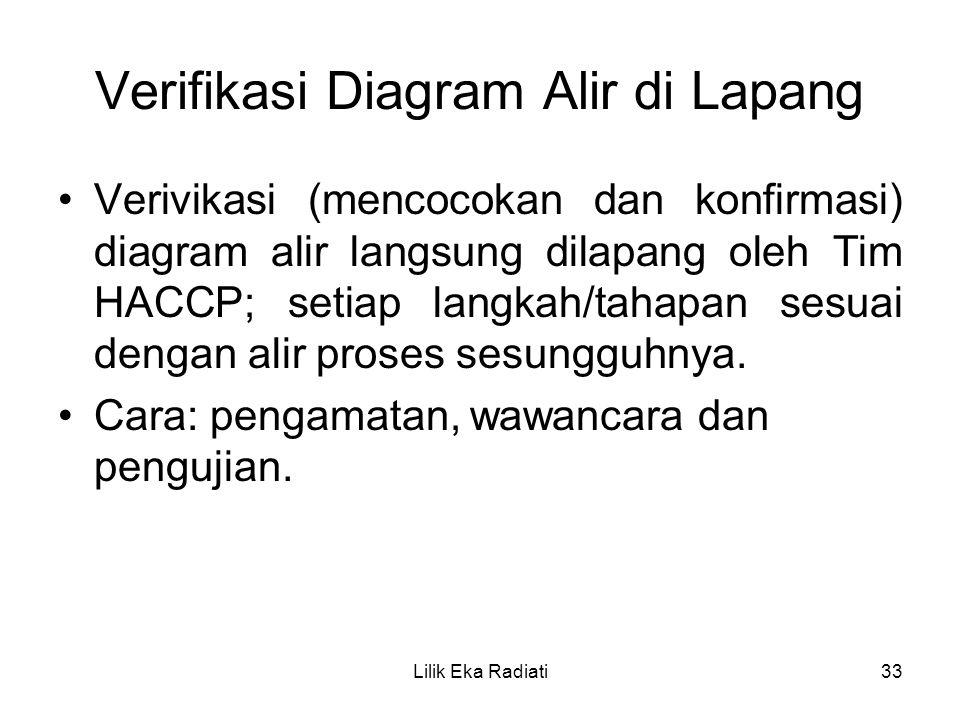 Verifikasi Diagram Alir di Lapang Verivikasi (mencocokan dan konfirmasi) diagram alir langsung dilapang oleh Tim HACCP; setiap langkah/tahapan sesuai
