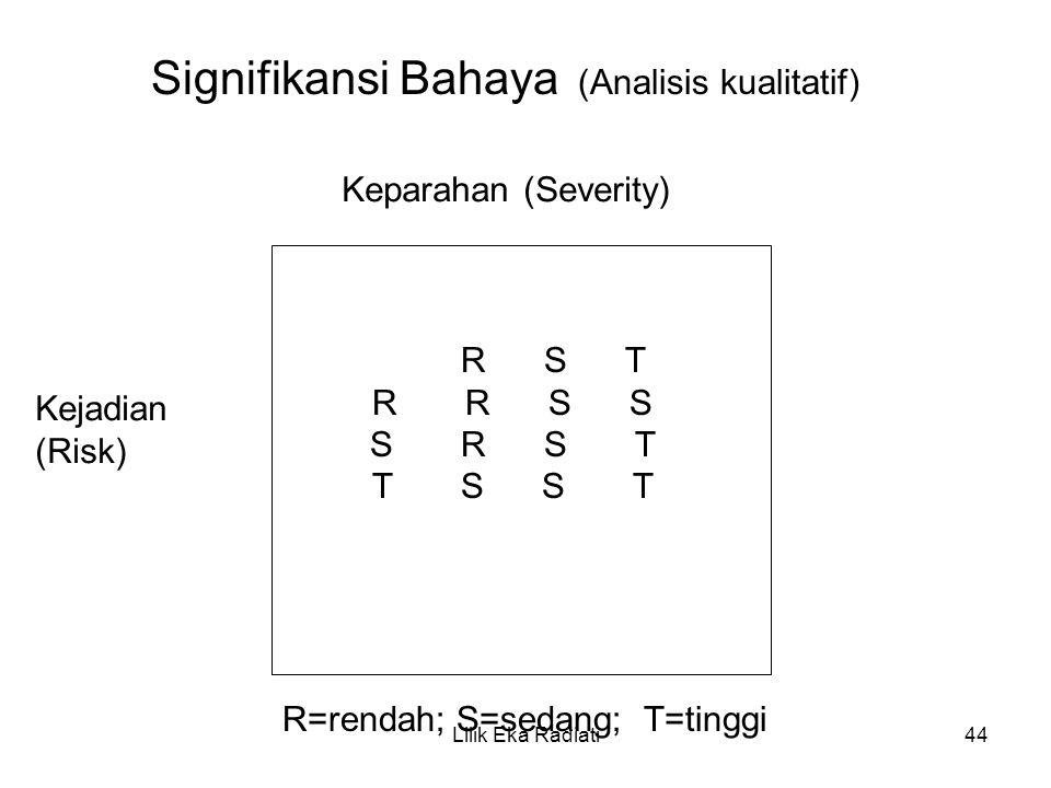 R S T R R S S S R S T T S S T Signifikansi Bahaya (Analisis kualitatif) Kejadian (Risk) Keparahan (Severity) R=rendah; S=sedang; T=tinggi Lilik Eka Ra