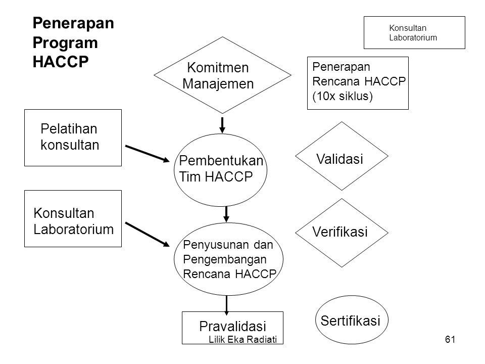 Penerapan Program HACCP Pelatihan konsultan Konsultan Laboratorium Komitmen Manajemen Pembentukan Tim HACCP Penyusunan dan Pengembangan Rencana HACCP