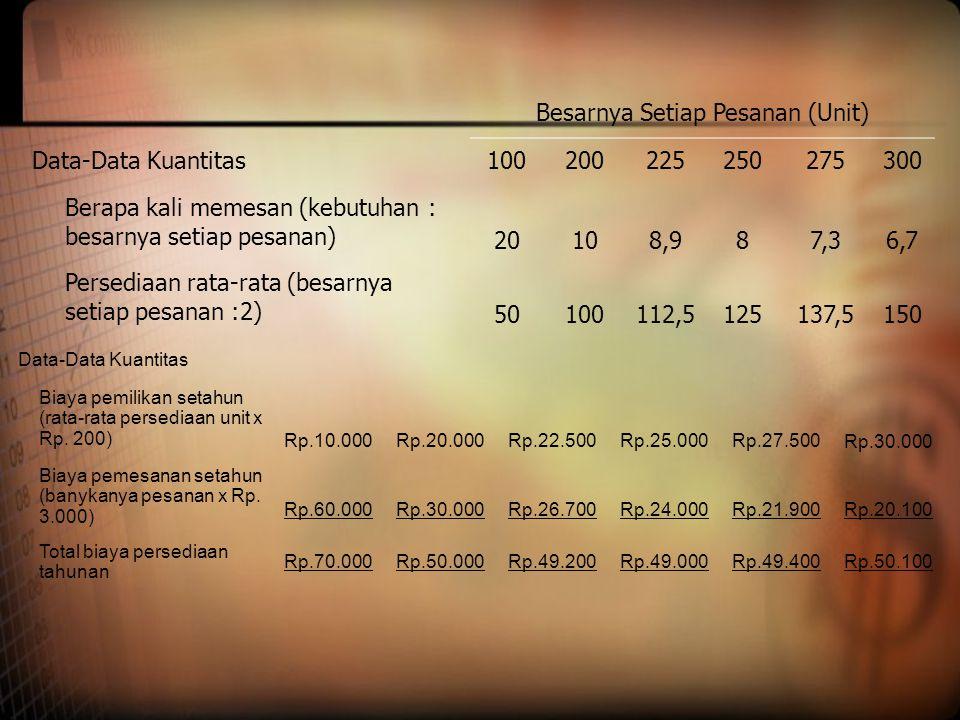 Besarnya Setiap Pesanan (Unit) Data-Data Kuantitas100200225250275300 Berapa kali memesan (kebutuhan : besarnya setiap pesanan) 20108,987,36,7 Persedia