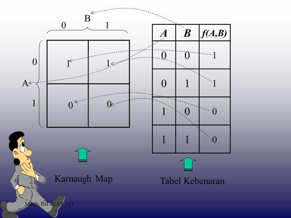 Moch. Rif an,ST.,MT AB f(A,B) 00 1 01 1 10 0 11 0 A B Tabel Kebenaran Karnaugh Map 0 0 1 1 1 1 0 0