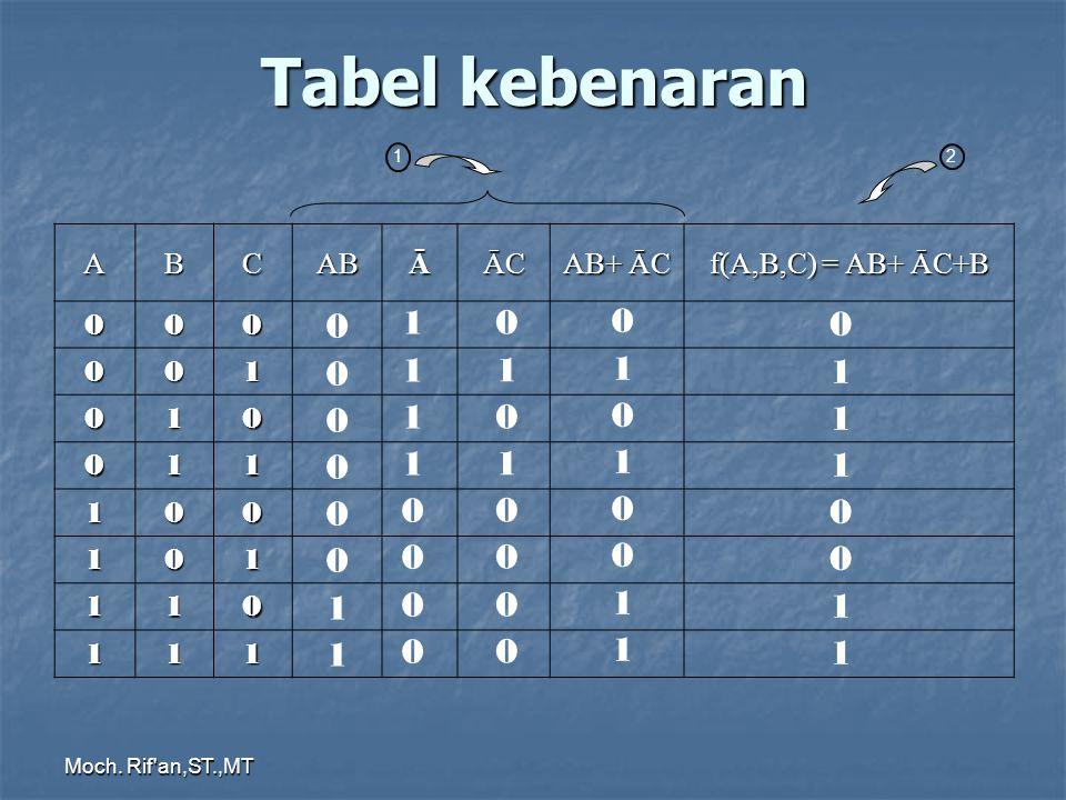 Tabel kebenaran ABCABĀĀC AB+ ĀC f(A,B,C) = AB+ ĀC+B 000 001 010 011 100 101 110 111 12 0 0 0 0 0 0 1 1 1 1 1 1 0 0 0 0 0 1 0 1 0 0 0 0 0 1 0 1 0 0 1 1 0 1 1 1 0 0 1 1