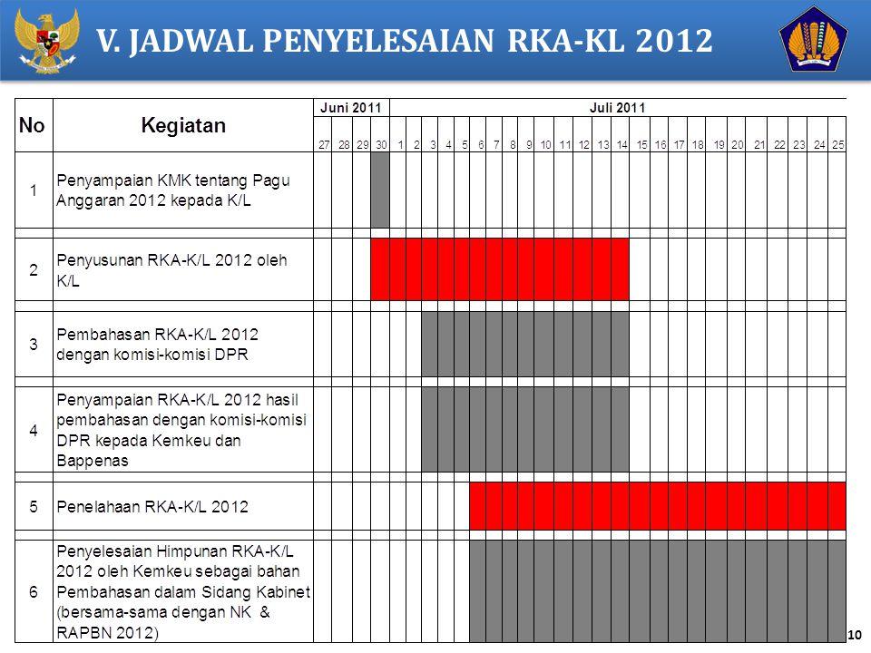 10 V. JADWAL PENYELESAIAN RKA-KL 2012