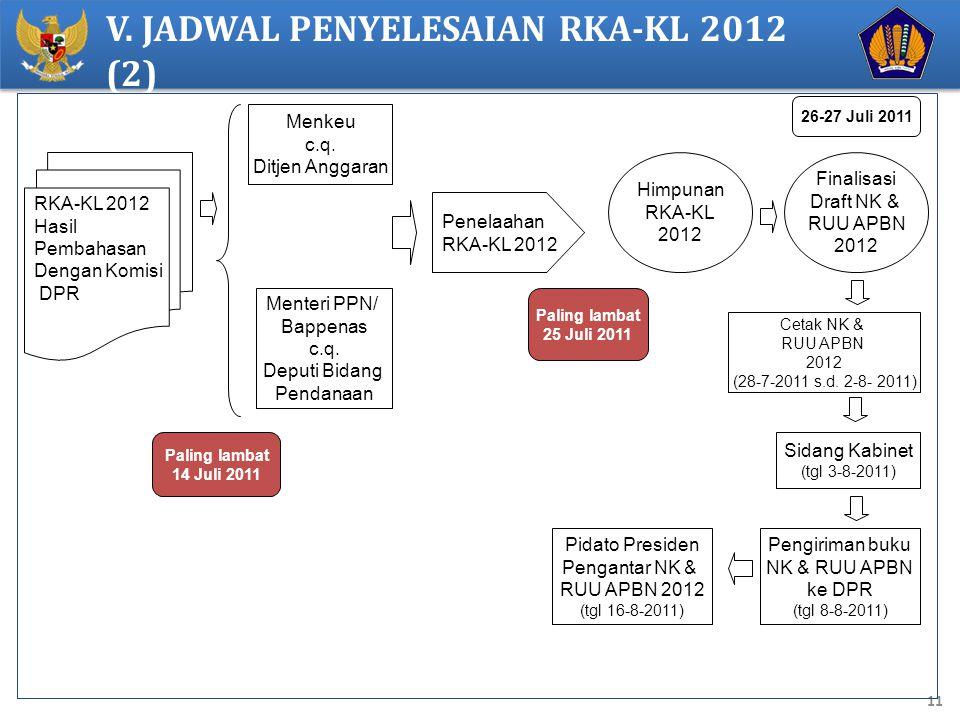 11 V. JADWAL PENYELESAIAN RKA-KL 2012 (2) RKA-KL 2012 Hasil Pembahasan Dengan Komisi DPR Menkeu c.q. Ditjen Anggaran Menteri PPN/ Bappenas c.q. Deputi