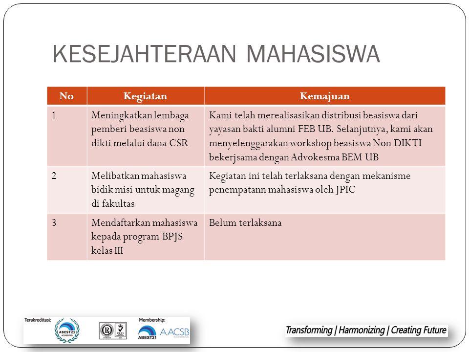 KESEJAHTERAAN MAHASISWA NoKegiatanKemajuan 1Meningkatkan lembaga pemberi beasiswa non dikti melalui dana CSR Kami telah merealisasikan distribusi beas