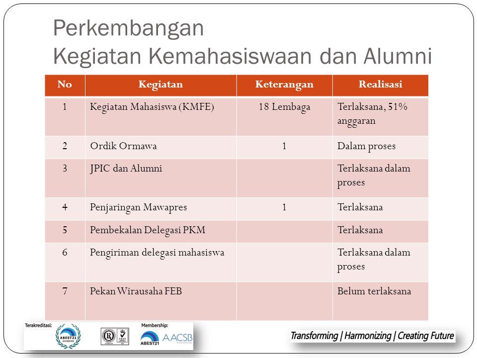Perkembangan Kegiatan Kemahasiswaan dan Alumni NoKegiatanKeteranganRealisasi 1Kegiatan Mahasiswa (KMFE)18 LembagaTerlaksana, 51% anggaran 2Ordik Ormaw