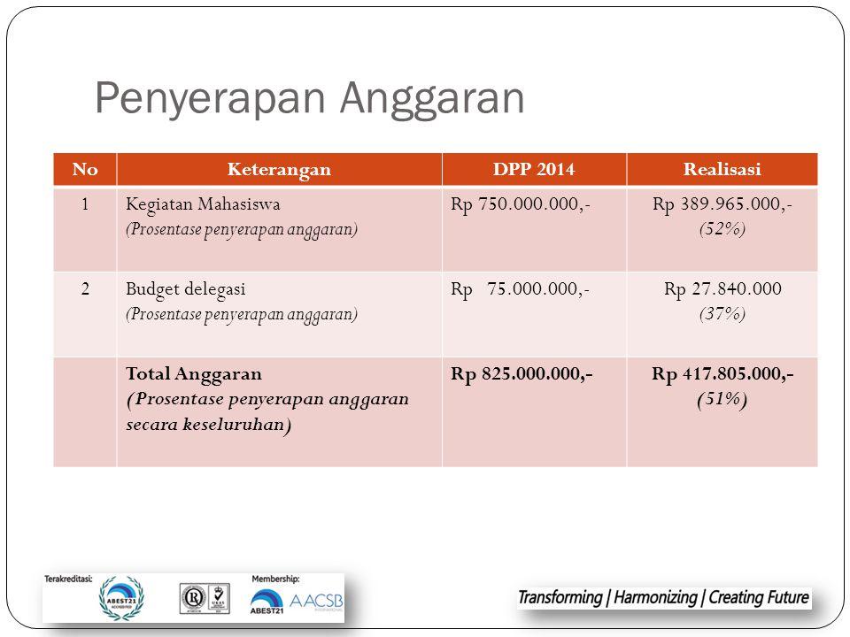 Penyerapan Anggaran NoKeteranganDPP 2014Realisasi 1Kegiatan Mahasiswa (Prosentase penyerapan anggaran) Rp 750.000.000,-Rp 389.965.000,- (52%) 2Budget